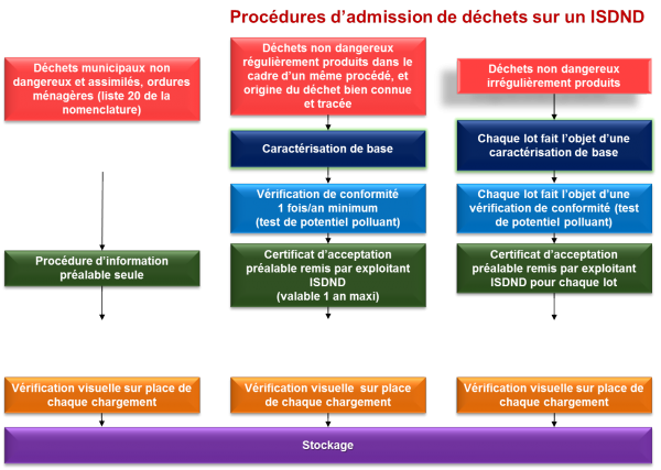 Procedure admission dechets ISDND 2mars2017.png